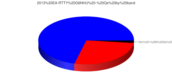 2013 EA-RTTY G6NHU - Qs by band